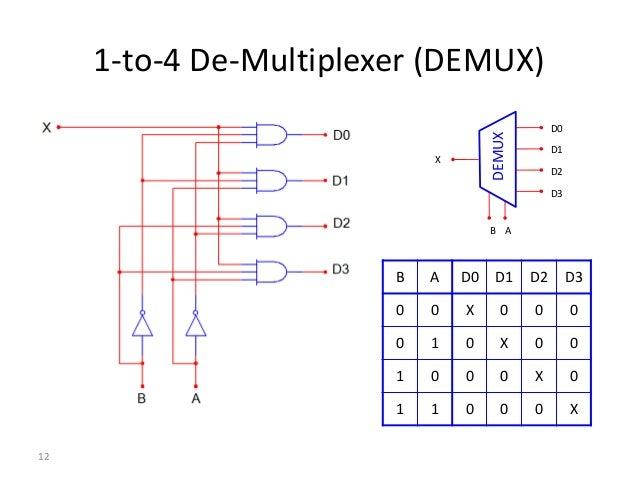 1 multiplexer rh slideshare net 1 to 2 Demultiplexer Multiplexer and Demultiplexer
