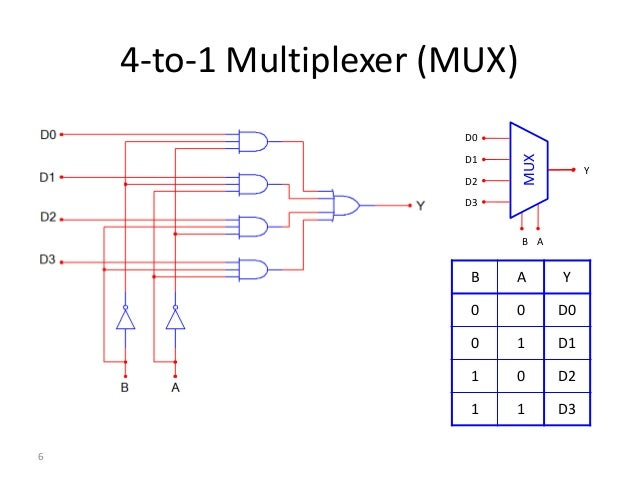 1 multiplexer for Circuit multiplexeur