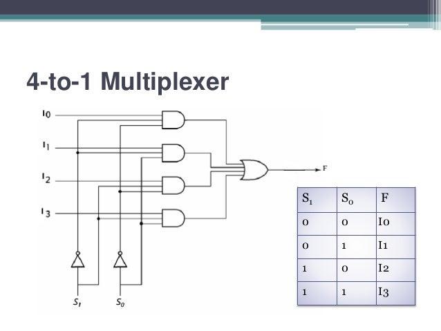 Multiplexer  U0026 De Multiplexer