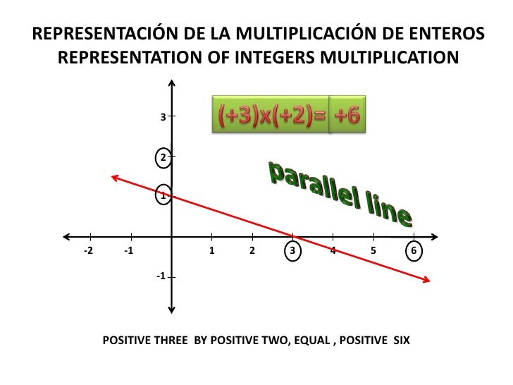 REPRESENTACIÓN DE LA MULTIPLICACIÓN DE ENTEROS<br />REPRESENTATION OF INTEGERS MULTIPLICATION<br />(+3)x(+2)=<br />+6<br /...