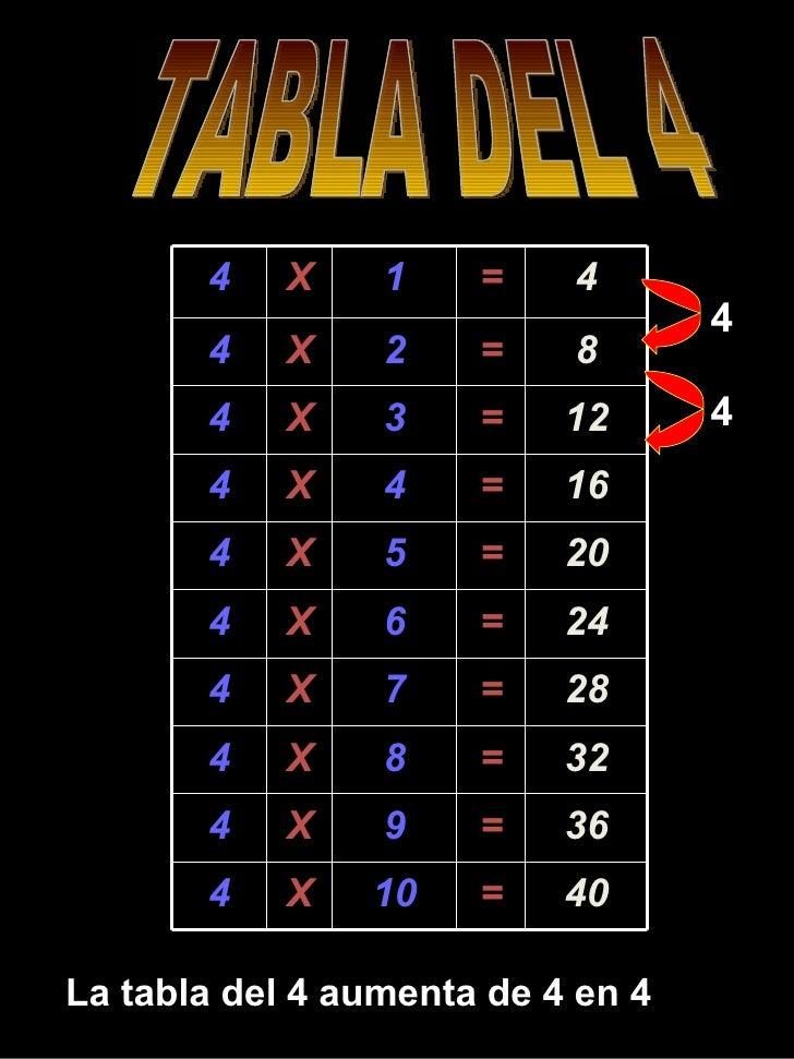 TABLA DEL 4 La tabla del 4 aumenta de 4 en 4 4 4 4 X 1 = 4 4 X 2 = 8 4 X 3 = 12 4 X 4 = 16 4 X 5 = 20 4 X 6 = 24 4 X 7 = 2...