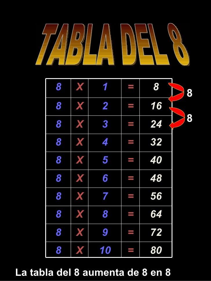 TABLA DEL 8 La tabla del 8 aumenta de 8 en 8 8 8 8 X 1 = 8 8 X 2 = 16 8 X 3 = 24 8 X 4 = 32 8 X 5 = 40 8 X 6 = 48 8 X 7 = ...
