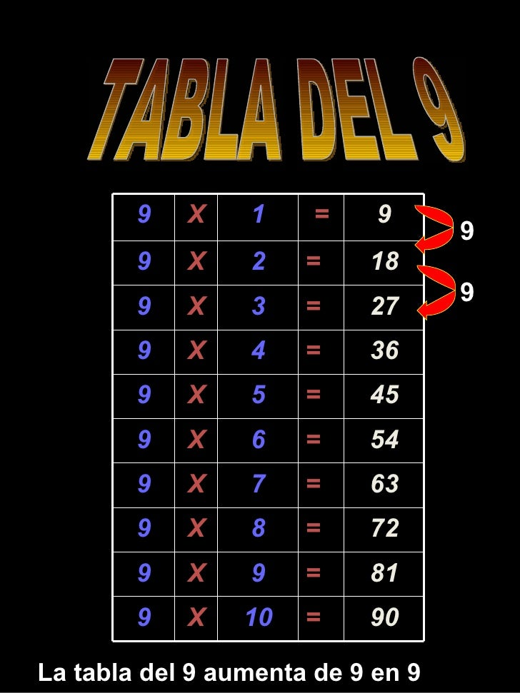 TABLA DEL 9 La tabla del 9 aumenta de 9 en 9 9 9 9 X 1 = 9 9 X 2 = 18 9 X 3 = 27 9 X 4 = 36 9 X 5 = 45 9 X 6 = 54 9 X 7 = ...