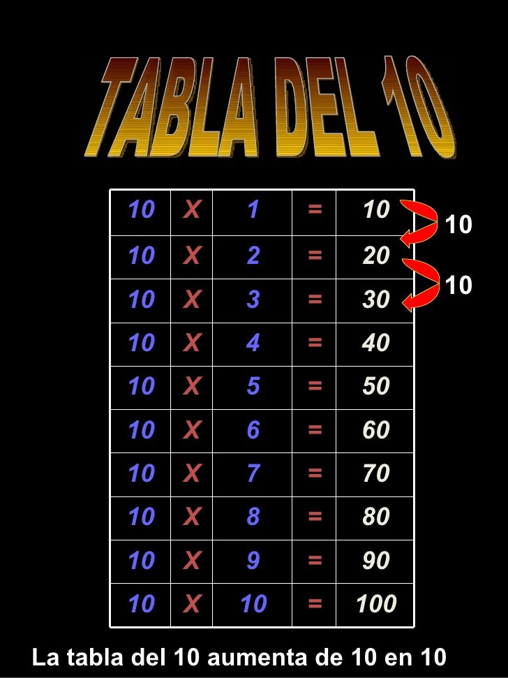 TABLA DEL 10 La tabla del 10 aumenta de 10 en 10 10 10 10 X 1 = 10 10 X 2 = 20 10 X 3 = 30 10 X 4 = 40 10 X 5 = 50 10 X 6 ...