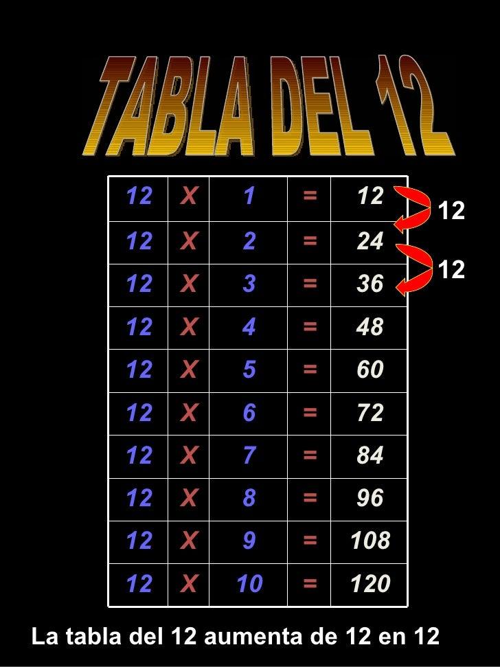 TABLA DEL 12 La tabla del 12 aumenta de 12 en 12 12 12 12 X 1 = 12 12 X 2 = 24 12 X 3 = 36 12 X 4 = 48 12 X 5 = 60 12 X 6 ...