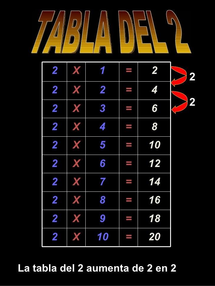 TABLA DEL 2  La tabla del 2 aumenta de 2 en 2 2 2 2 X 1 = 2 2 X 2 = 4 2 X 3 = 6 2 X 4 = 8 2 X 5 = 10 2 X 6 = 12 2 X 7 = 14...