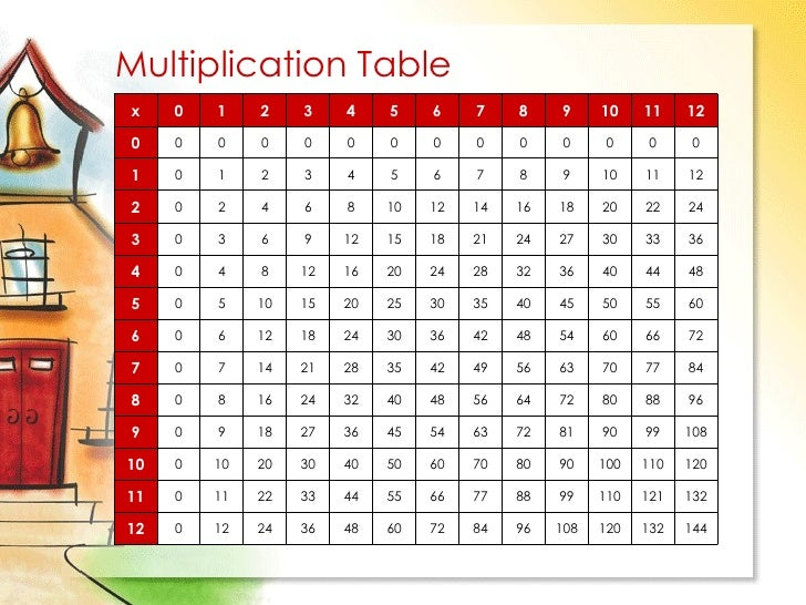 Multiplication Table 144 132 120 108 96 84 72 60 48 36 24 12 0 12 132 ...