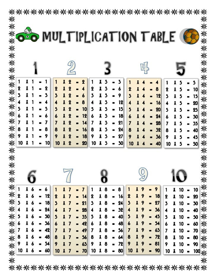 Multiplication complete multiplication table photos - Tables de multiplication a completer ...