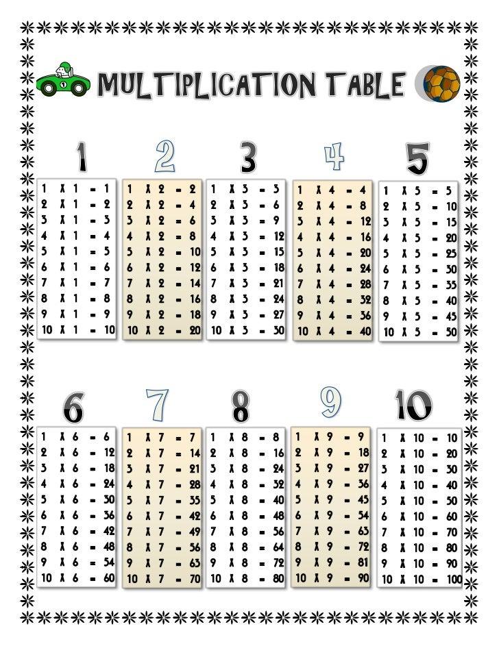 Multiplication tableau des tables de multiplication - Tableau tables de multiplication ...