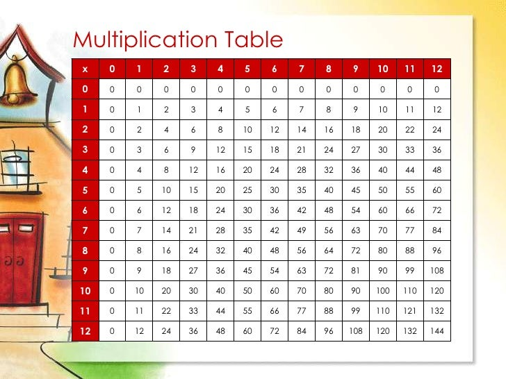 Multiplication table through 12 x 12 for Table de multiplication de 12