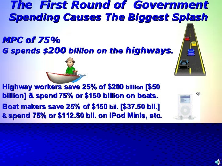 The  First Round of  Government     Spending Causes The Biggest Splash   MPC of 75% G spends $ 200  billion on the  highwa...