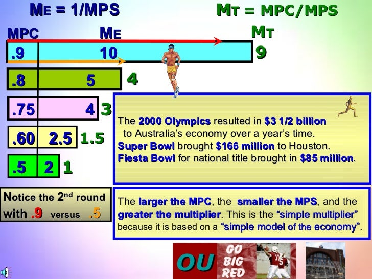M T 4 3 1.5 1 9 The  2000 Olympics  resulted in  $3 1/2 billion to Australia's economy over a year's time. Super Bowl  bro...