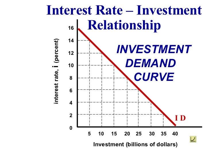 Investment (billions of dollars) interest rate,  i  (percent) 16 14 12 10 8 6 4 2 0 INVESTMENT DEMAND  CURVE 5  10  15  20...