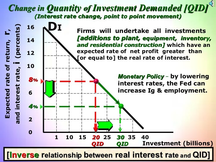 Investment (billions) Expected rate of return,  r , and interest rate,  i  (percents) 16 14 12 10 8 % 6 4 % 2 0 <ul><li>10...