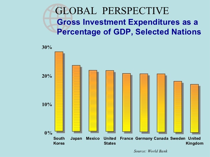 GLOBAL  PERSPECTIVE Gross Investment Expenditures as a  Percentage of GDP, Selected Nations 30% 20% 10% 0% Source: World B...