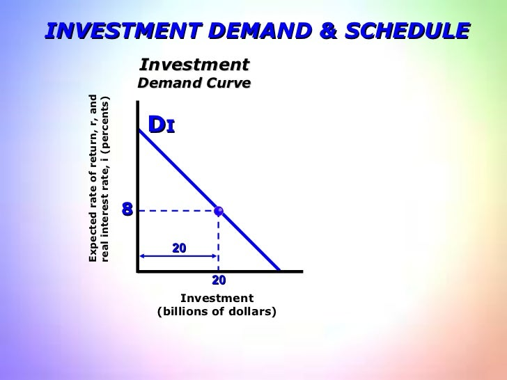 INVESTMENT DEMAND & SCHEDULE Expected rate of return, r, and real interest rate, i (percents)  Investment (billions of dol...
