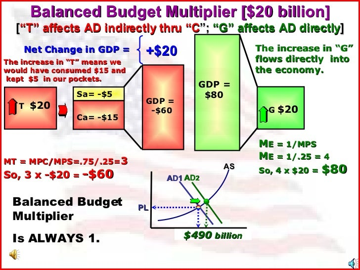 """Balanced Budget Multiplier [$20 billion] [ """"T"""" affects AD indirectly thru """"C """";  """"G"""" affects AD directly ] GDP = $80 Net C..."""