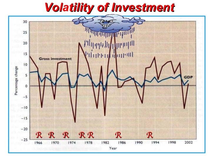 Vol a tility of Investment R  R  R  R  R  R  R