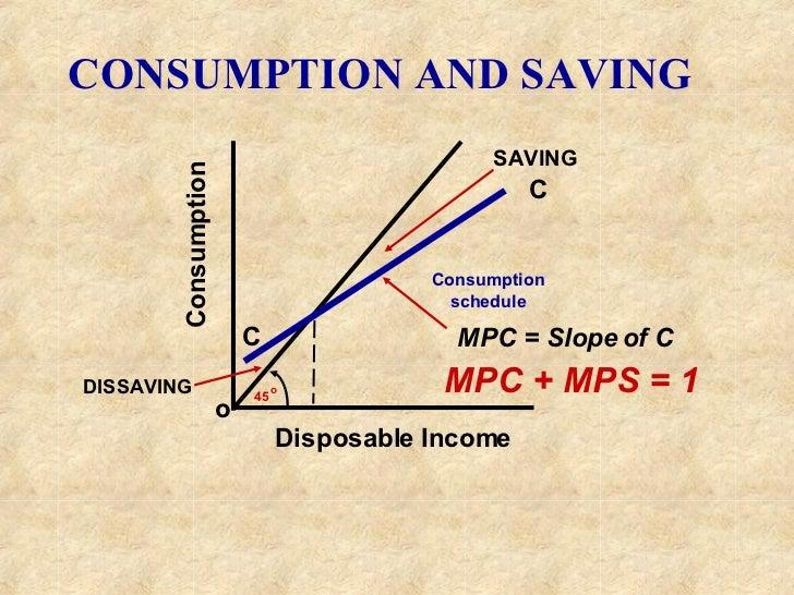 Consumption o C Consumption schedule C Disposable Income SAVING DISSAVING MPC = Slope of C MPC + MPS = 1 CONSUMPTION AND S...