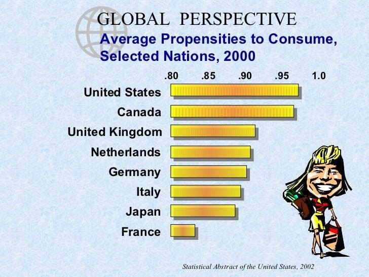 .80 .85 .90 .95 1.0 United States Canada United Kingdom Netherlands Germany Italy Japan France GLOBAL  PERSPECTIVE Average...