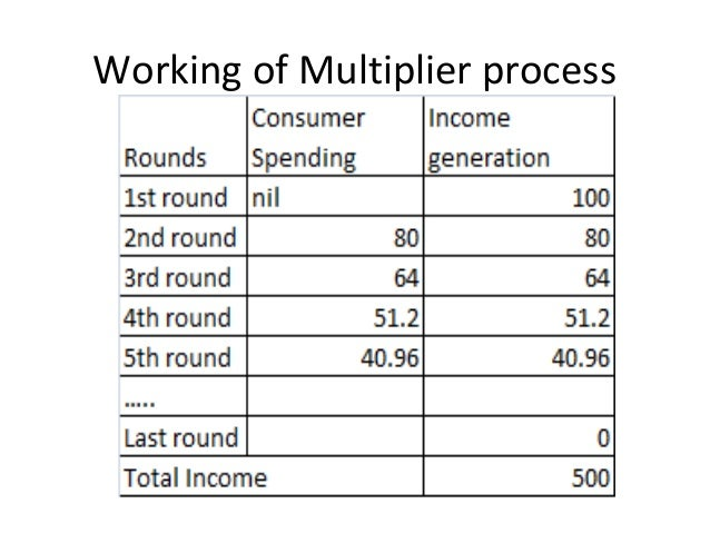 Working of Multiplier process