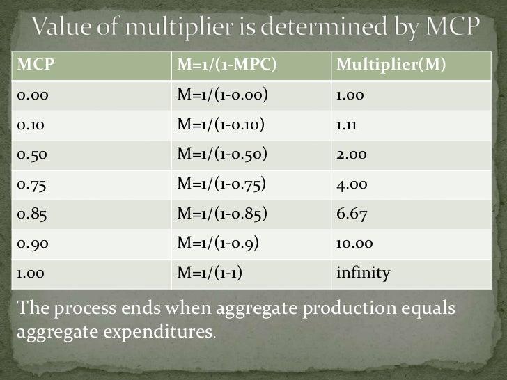 MCP              M=1/(1-MPC)       Multiplier(M) 0.00             M=1/(1-0.00)      1.00 0.10             M=1/(1-0.10)    ...