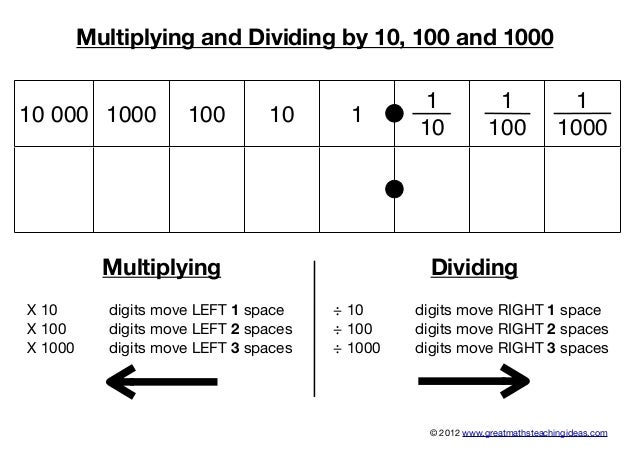 Image result for multiplying and dividing by 10, 100 1000