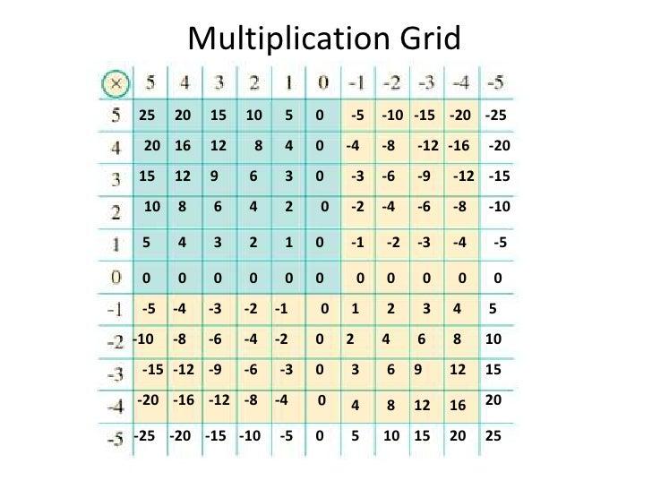 Multiplying algebraic terms