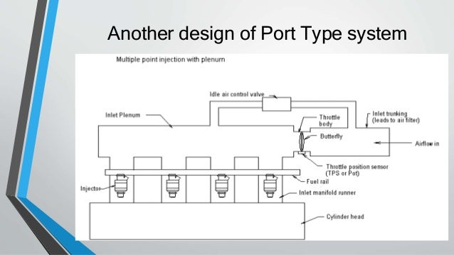 multipoint fuel injection system (mpfi) Port Fuel Injection Diagram