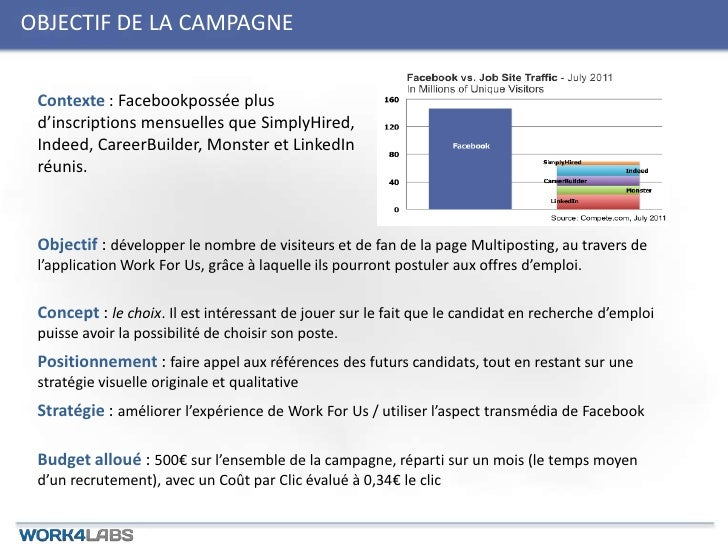 OBJECTIF DE LA CAMPAGNE Contexte : Facebookpossée plus d'inscriptions mensuelles que SimplyHired, Indeed, CareerBuilder, M...