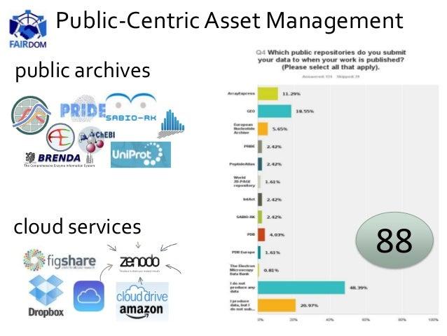 public archives cloud services 88 Public-Centric Asset Management