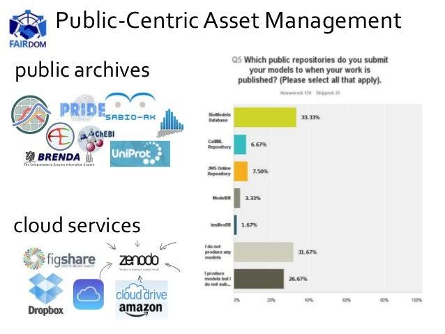 public archives cloud services Public-Centric Asset Management