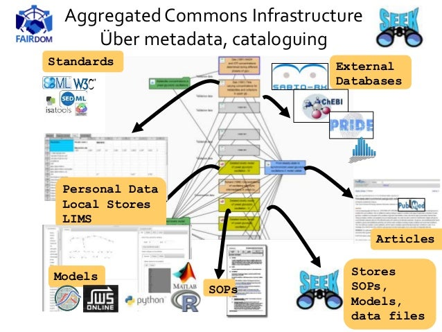 Personal Data Local Stores LIMS External Databases Articles Models Standards SOPs AggregatedCommons Infrastructure Über me...