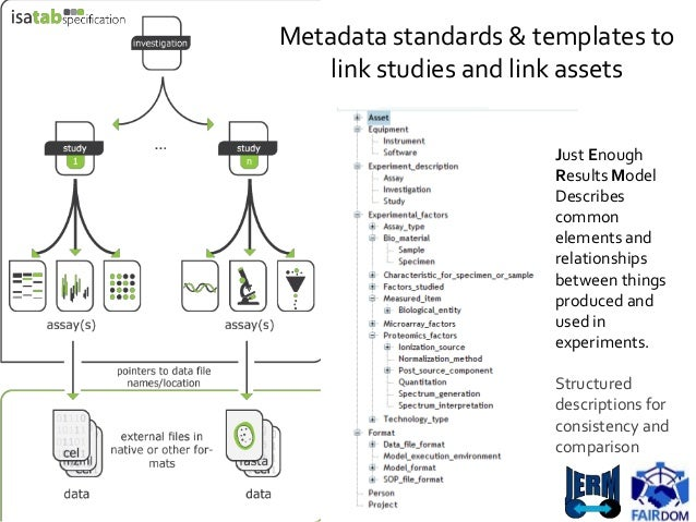 Metadata standards & templates to link studies and link assets Just Enough Results Model Describes common elements and rel...