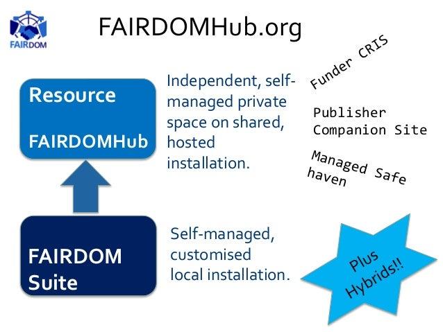 FAIRDOM Suite Resource FAIRDOMHub FAIRDOM Initiative Facilities Community Networks Forums Workshops Tools Standards Suppor...