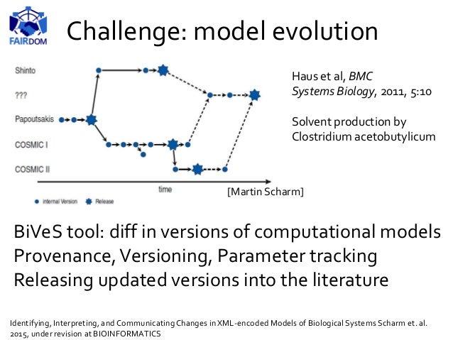 Challenge: reproducibility bridging from research to FAIR publishing Bergmann, Rodriguez, Le Novère. COMBINE archive speci...
