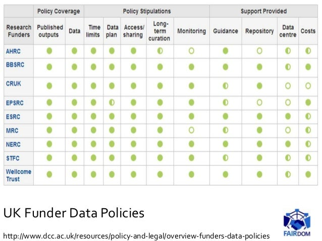 UK Funder Data Policies http://www.dcc.ac.uk/resources/policy-and-legal/overview-funders-data-policies