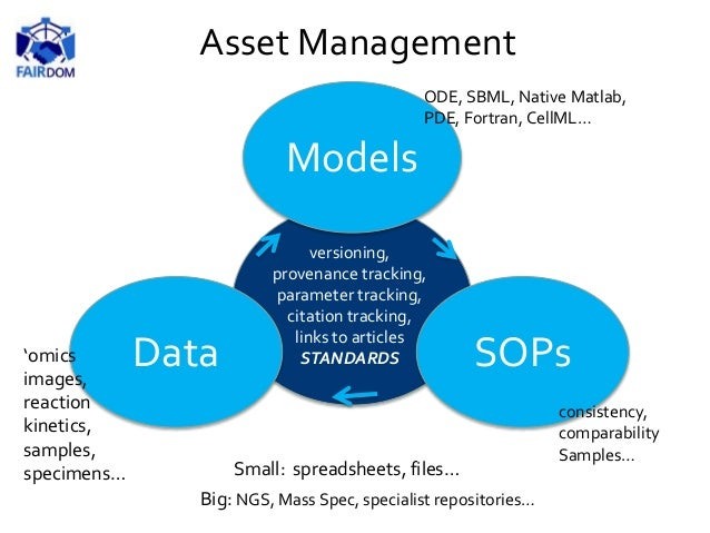 Data Models SOPs consistency, comparability Samples… 'omics images, reaction kinetics, samples, specimens… Small: spreadsh...