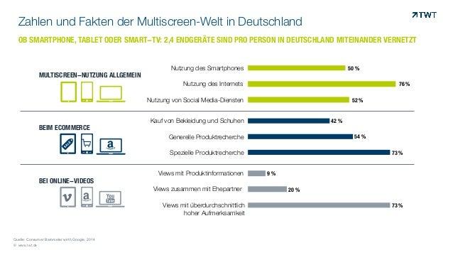 Zahlen und Fakten der Multiscreen-Welt in Deutschland © www.twt.de Quelle: Consumer Barometer wirth Google, 2014 OB SMARTP...