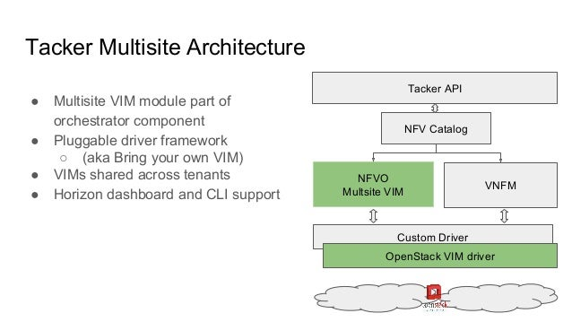 Multisite openstack for nfv bridging the gap 12 malvernweather Choice Image