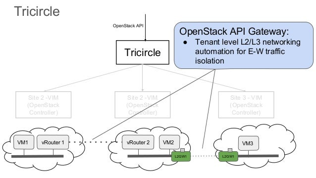 Multisite openstack for nfv bridging the gap openstack 21 malvernweather Choice Image