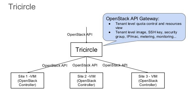 Multisite openstack for nfv bridging the gap tricircle 39 malvernweather Images
