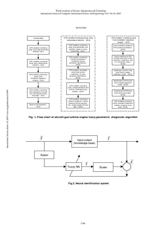 Turbine Engine Vibration Monitoring Systems : Multistage condition monitoring system of aircraft gas