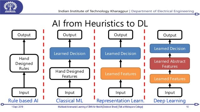 AI from Heuristics to DL 1 Sept. 2019 Multitask Adversarial Learning of DNN for MedIA [Debdoot Sheet] [Talk at Midnapore C...