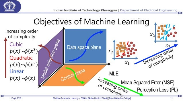 Objectives of Machine Learning 1 Sept. 2019 Multitask Adversarial Learning of DNN for MedIA [Debdoot Sheet] [Talk at Midna...