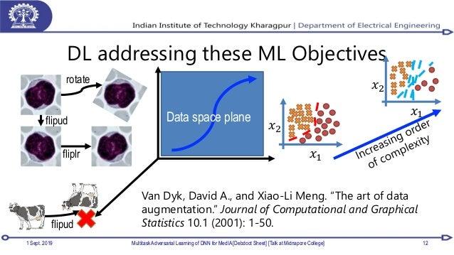 DL addressing these ML Objectives 1 Sept. 2019 Multitask Adversarial Learning of DNN for MedIA [Debdoot Sheet] [Talk at Mi...