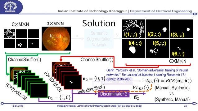 Discriminator 1 Segmented Channel Idx 1 Sept. 2019 Multitask Adversarial Learning of DNN for MedIA [Debdoot Sheet] [Talk a...