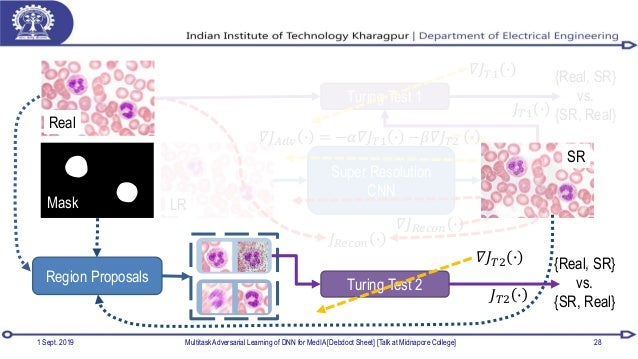1 Sept. 2019 Multitask Adversarial Learning of DNN for MedIA [Debdoot Sheet] [Talk at Midnapore College] 28 Super Resoluti...