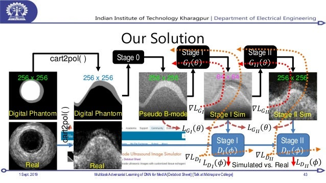 Our Solution 1 Sept. 2019 Multitask Adversarial Learning of DNN for MedIA [Debdoot Sheet] [Talk at Midnapore College] 43 D...