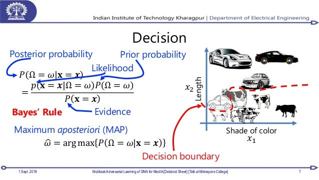 Decision 1 Sept. 2019 Multitask Adversarial Learning of DNN for MedIA [Debdoot Sheet] [Talk at Midnapore College] 7 𝑃 Ω = ...